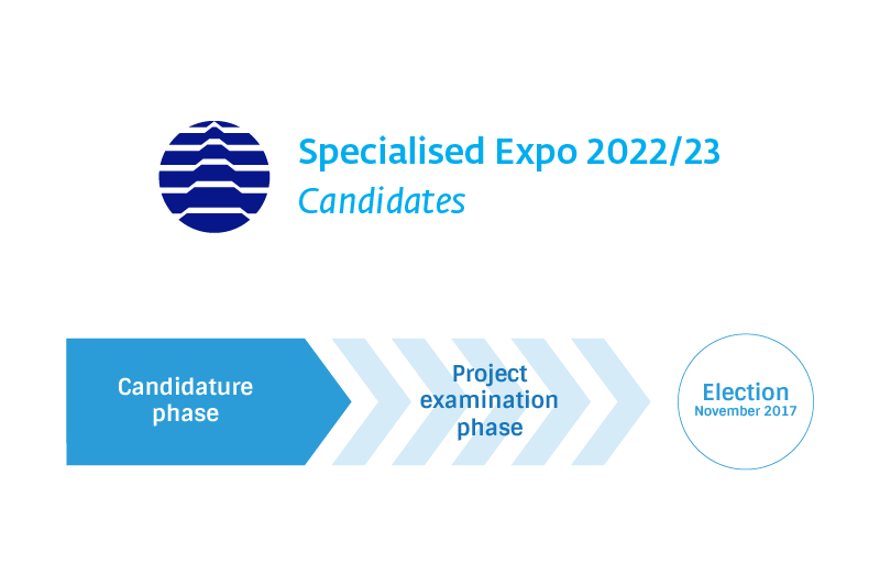 List of Candidates for Specialised Expo 2022/23
